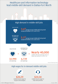 JPMC-DFW-Skills-Gap-Infographic-B